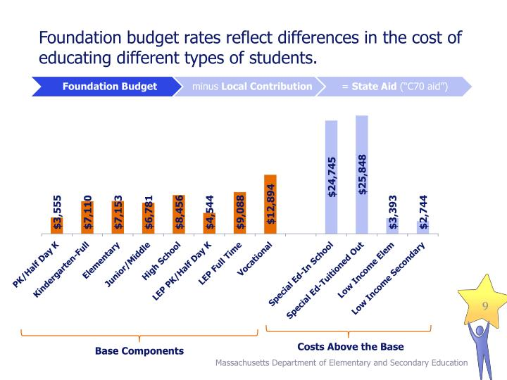 Foundation budget rates reflect differences in the cost of educating different types of students.