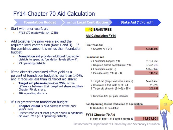 FY14 Chapter 70 Aid Calculation