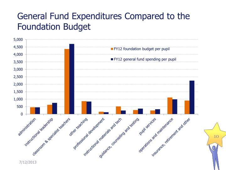 General Fund Expenditures Compared to the Foundation Budget