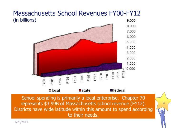 Massachusetts School Revenues FY00-FY12