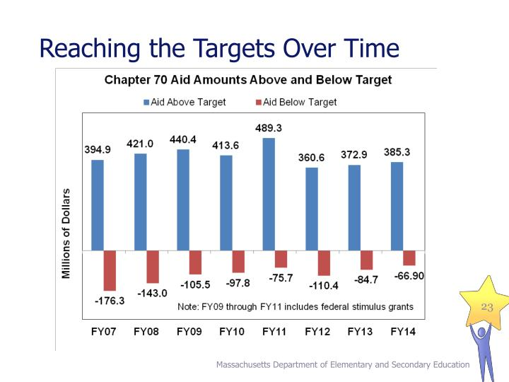 Reaching the Targets Over Time