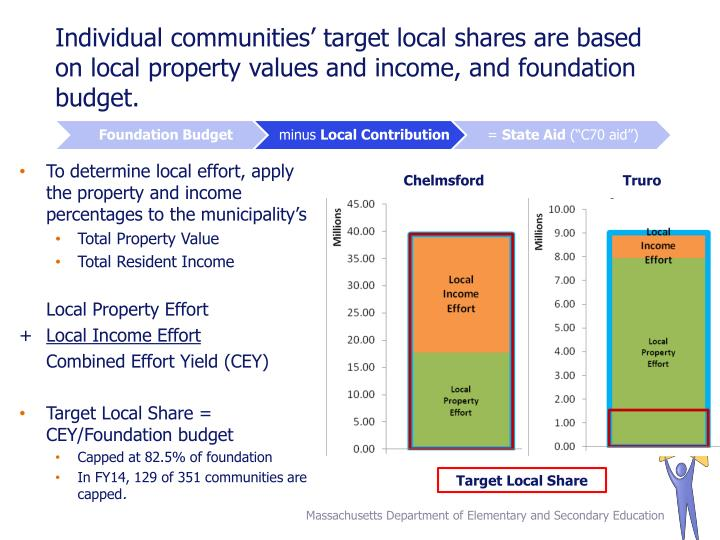 Individual communities' target local shares are based on local property values and income, and foundation budget.