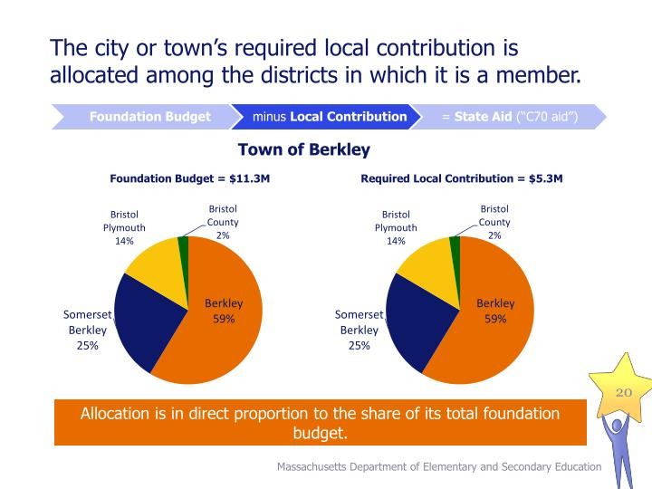 The city or town's required local contribution is allocated among the districts in which it is a member.