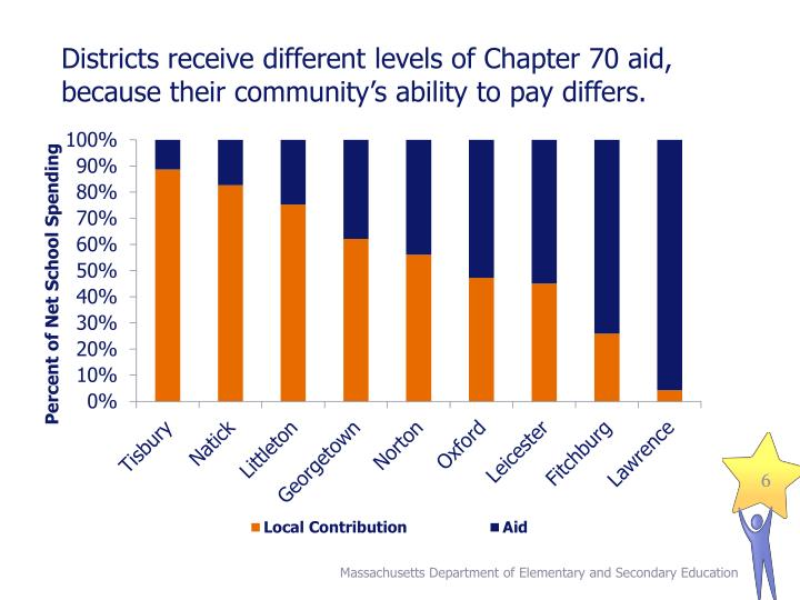 Districts receive different levels of Chapter 70 aid, because their community's ability to pay differs.