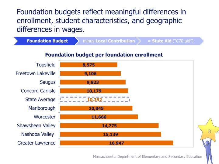 Foundation budgets reflect meaningful differences in enrollment, student characteristics, and geographic differences in wages.