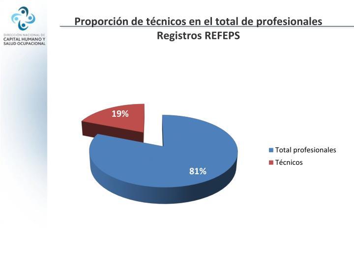 Proporción de técnicos en el total de profesionales