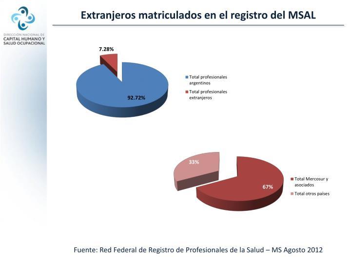 Extranjeros matriculados en el registro del MSAL