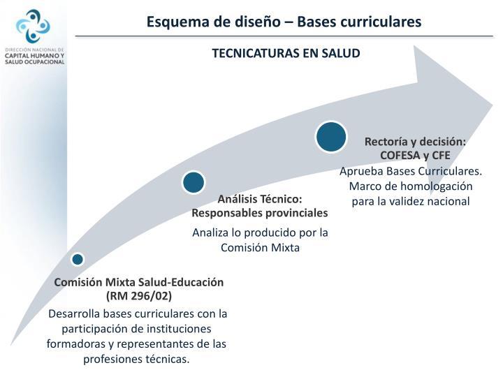 Esquema de diseño – Bases curriculares