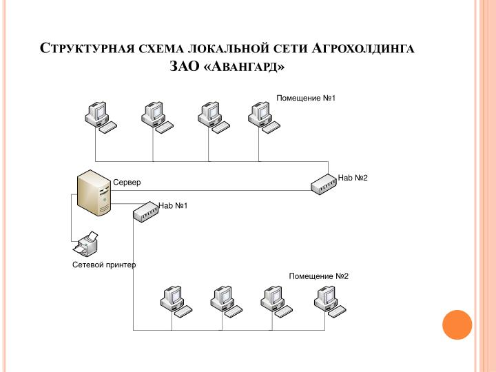 Структурная схема локальной сети