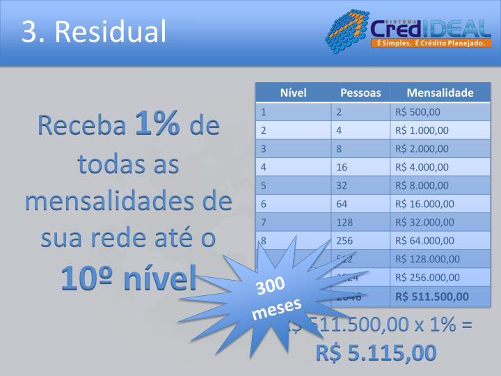 3. Residual