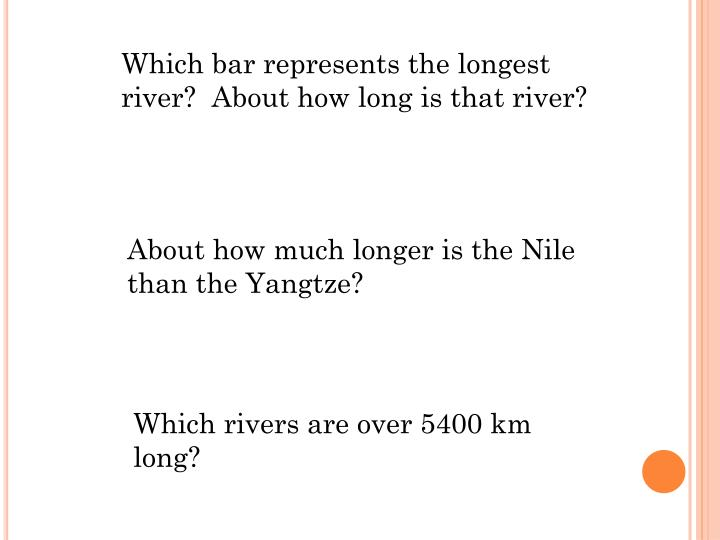 Which bar represents the longest river?  About how long is that river?