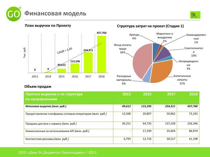 Структура затрат на проект