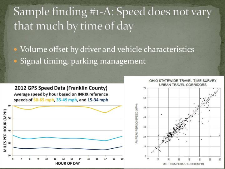 Sample finding #1-A: Speed does not vary that much by time