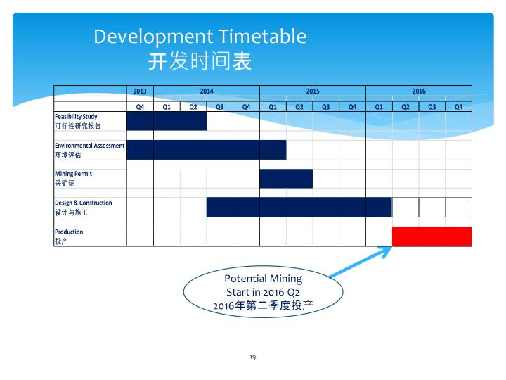 Development Timetable