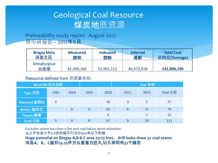 Geological Coal Resource