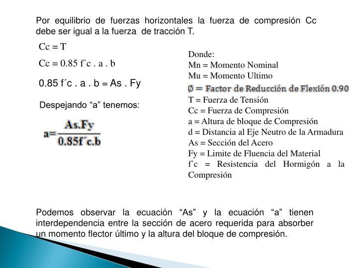 Por equilibrio de fuerzas horizontales la fuerza de compresin