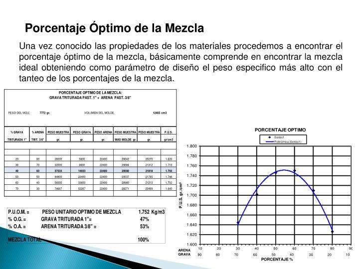 Porcentaje ptimo de la Mezcla