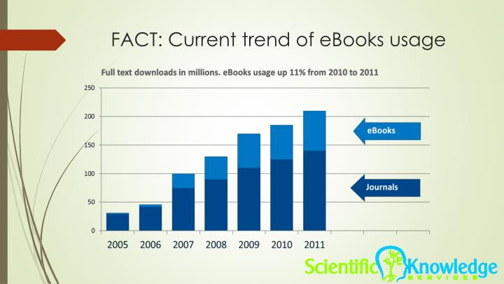 FACT: Current trend of eBooks usage