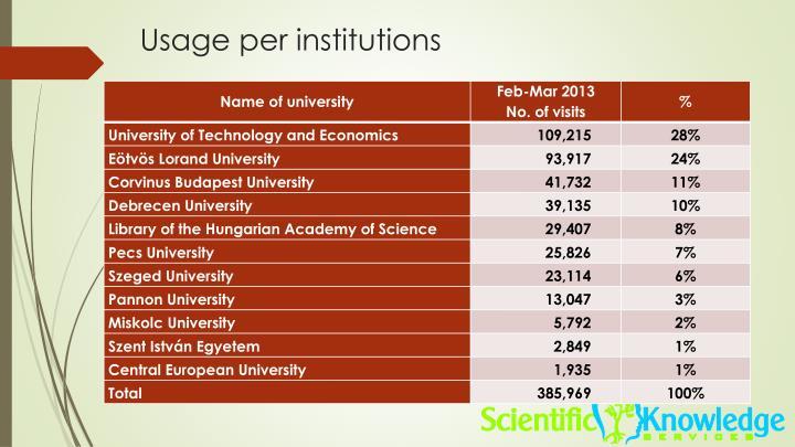 Usage per institutions
