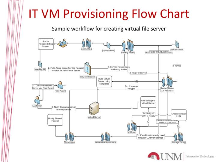 IT VM Provisioning Flow Chart