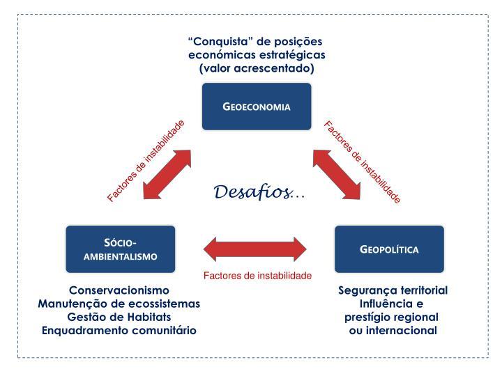 """""""Conquista"""" de posições"""