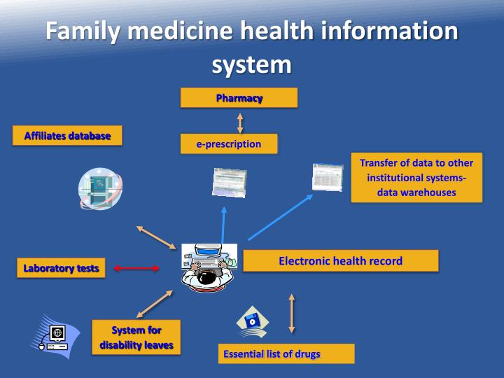 Family medicine health information system