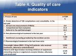 table 4 quality of care indicators