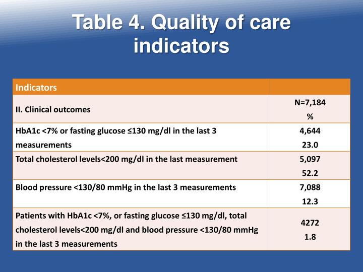 Table 4. Quality of care indicators