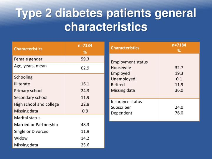 Type 2 diabetes patients general characteristics