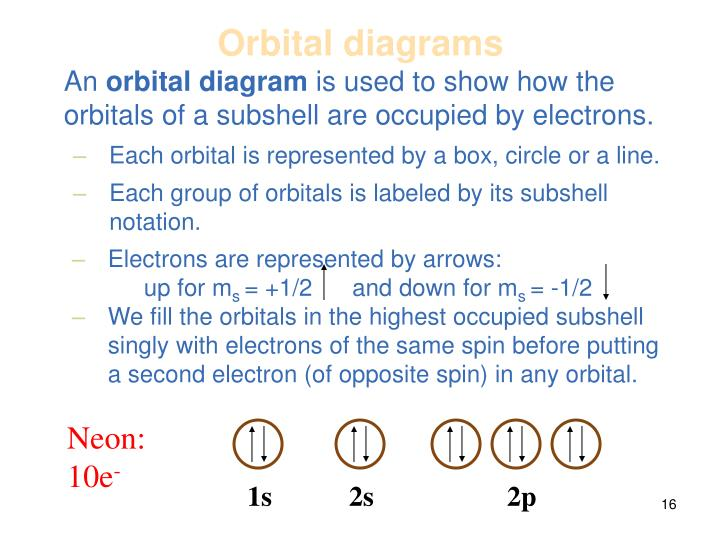 Each group of orbitals is labeled by its