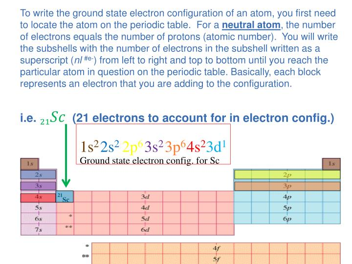 To write the ground state electron configuration of an atom, you first need to locate the atom on the periodic table.  For a