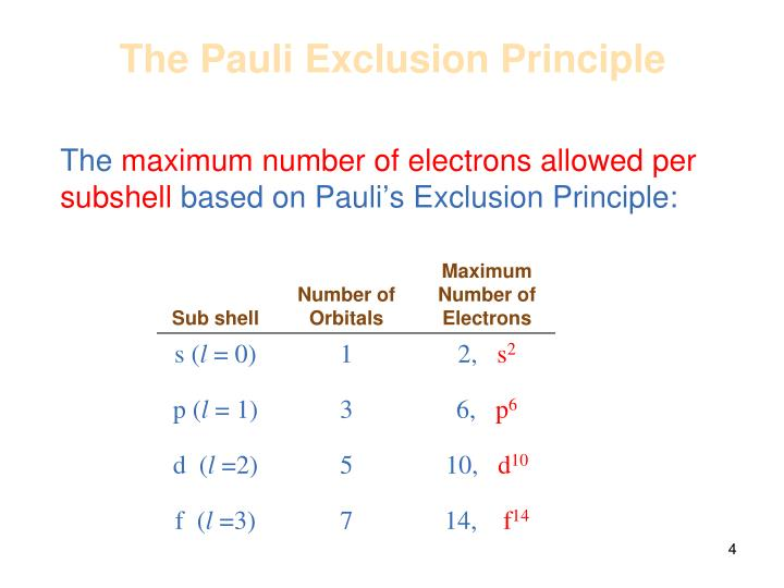 The Pauli Exclusion Principle