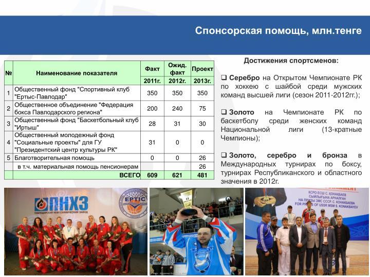 Спонсорская помощь, млн.тенге