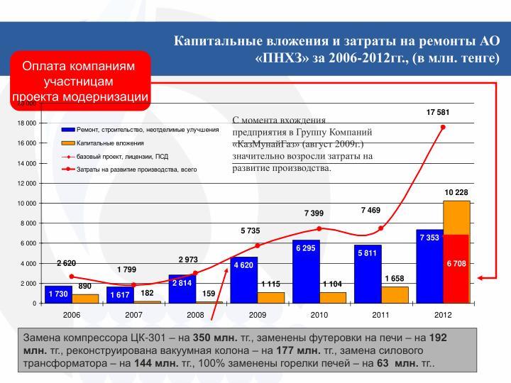 Капитальные вложения и затраты на ремонты АО «ПНХЗ» за 2006-2012гг., (в млн. тенге)
