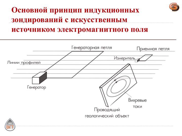 Основной принцип индукционных зондирований с искусственным источником электромагнитного поля