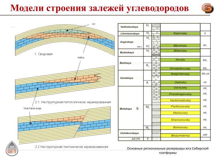 Модели строения залежей углеводородов