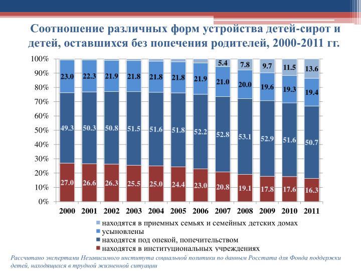 -  ,    , 2000-2011 .