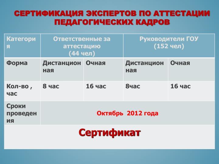 Сертификация экспертов по аттестации педагогических кадров