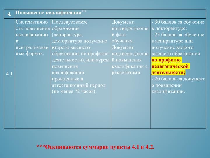 ***Оцениваются суммарно пункты 4.1 и 4.2.