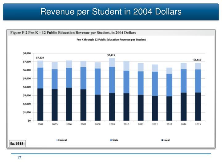 Revenue per Student in 2004 Dollars