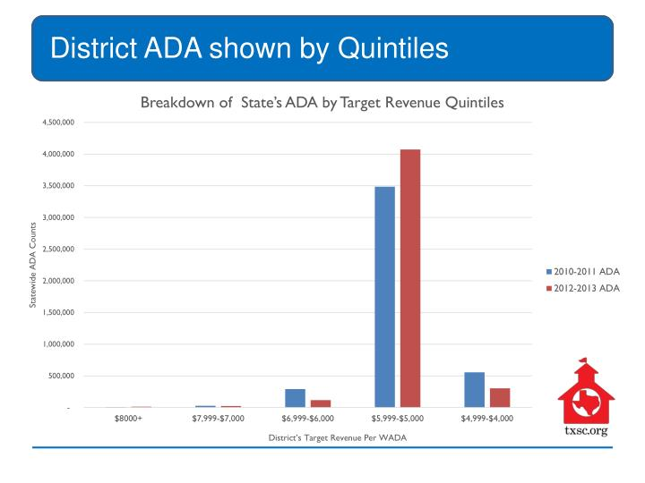 District ADA shown by Quintiles