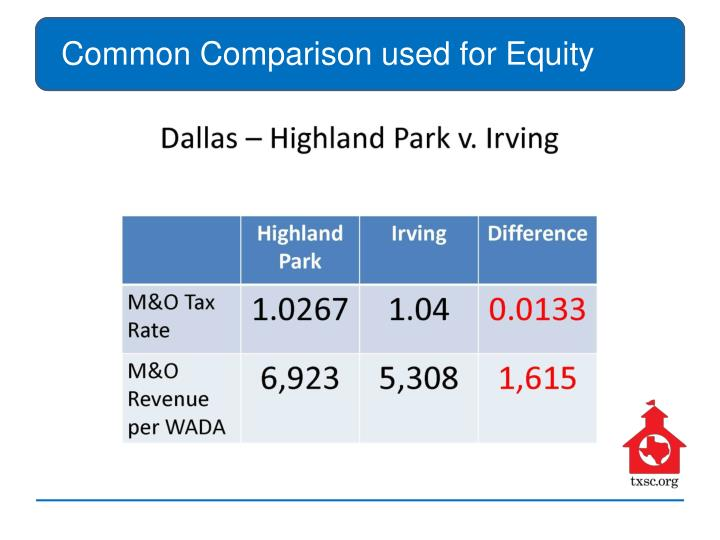 Common Comparison used for Equity