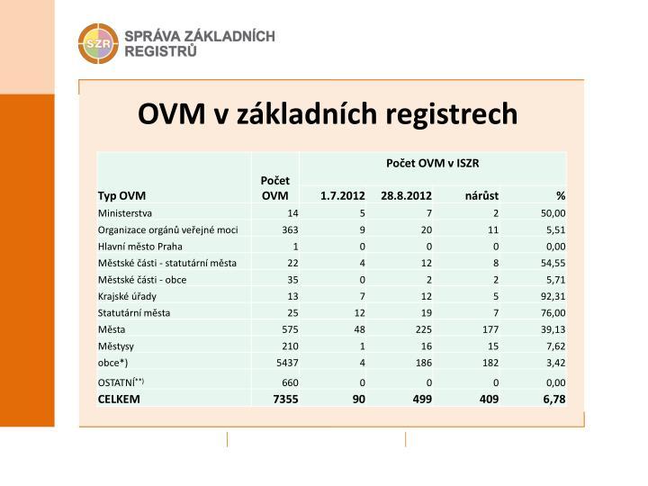 OVM v základních registrech