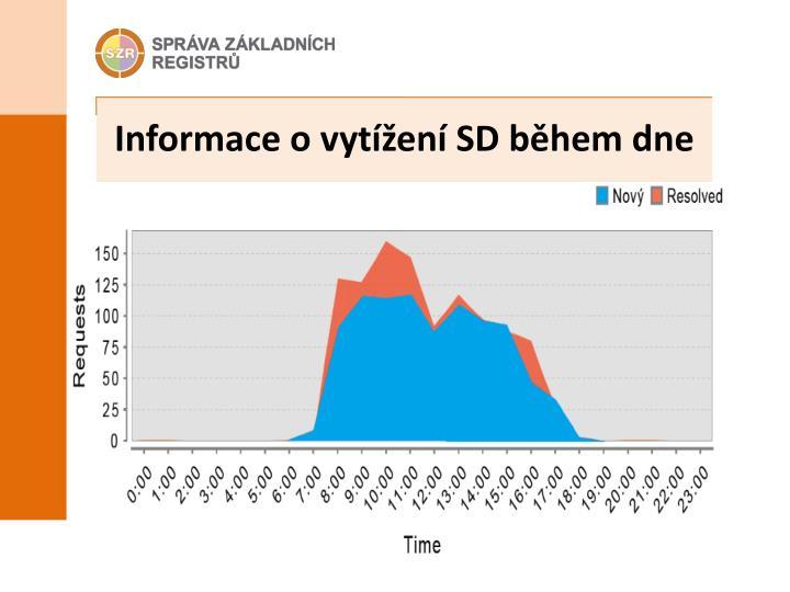 Informace o vytížení SD během dne