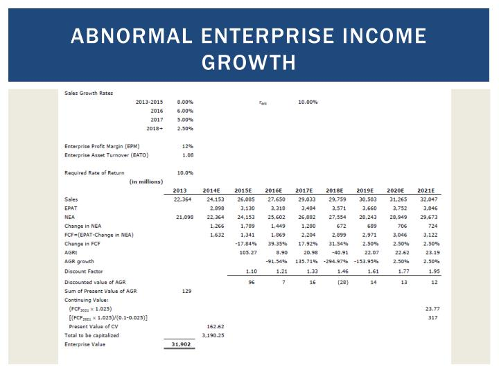 Abnormal Enterprise income growth