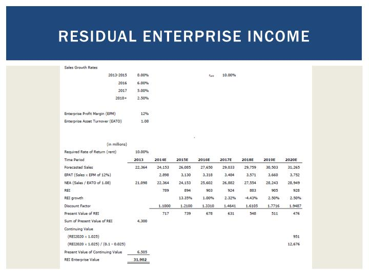Residual enterprise income