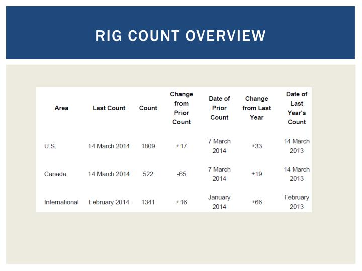 Rig Count overview