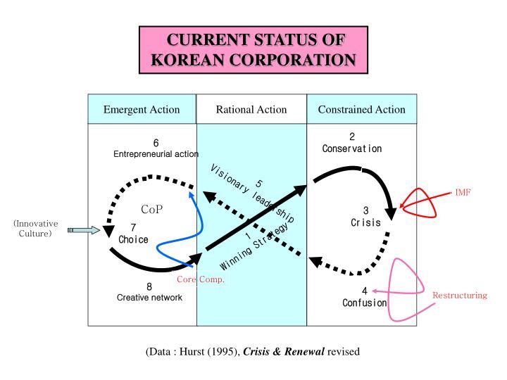 CURRENT STATUS OF KOREAN CORPORATION