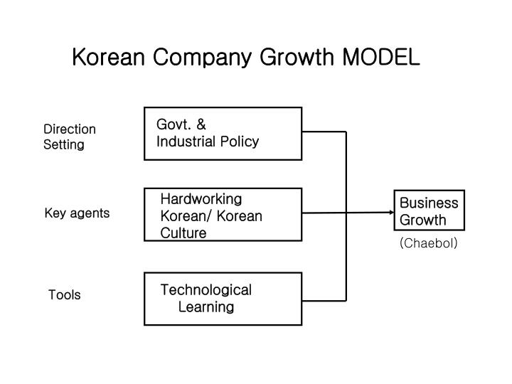 Korean Company Growth MODEL