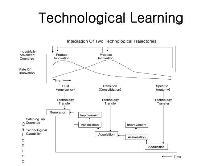Technological Learning